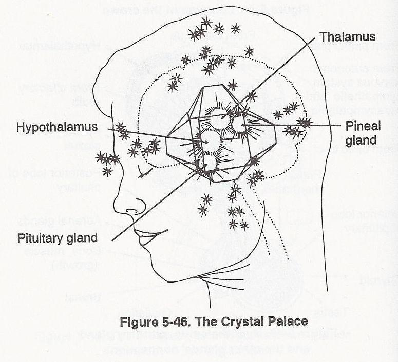 Purifying the Third-Eye Point and the Crown Chakra   by