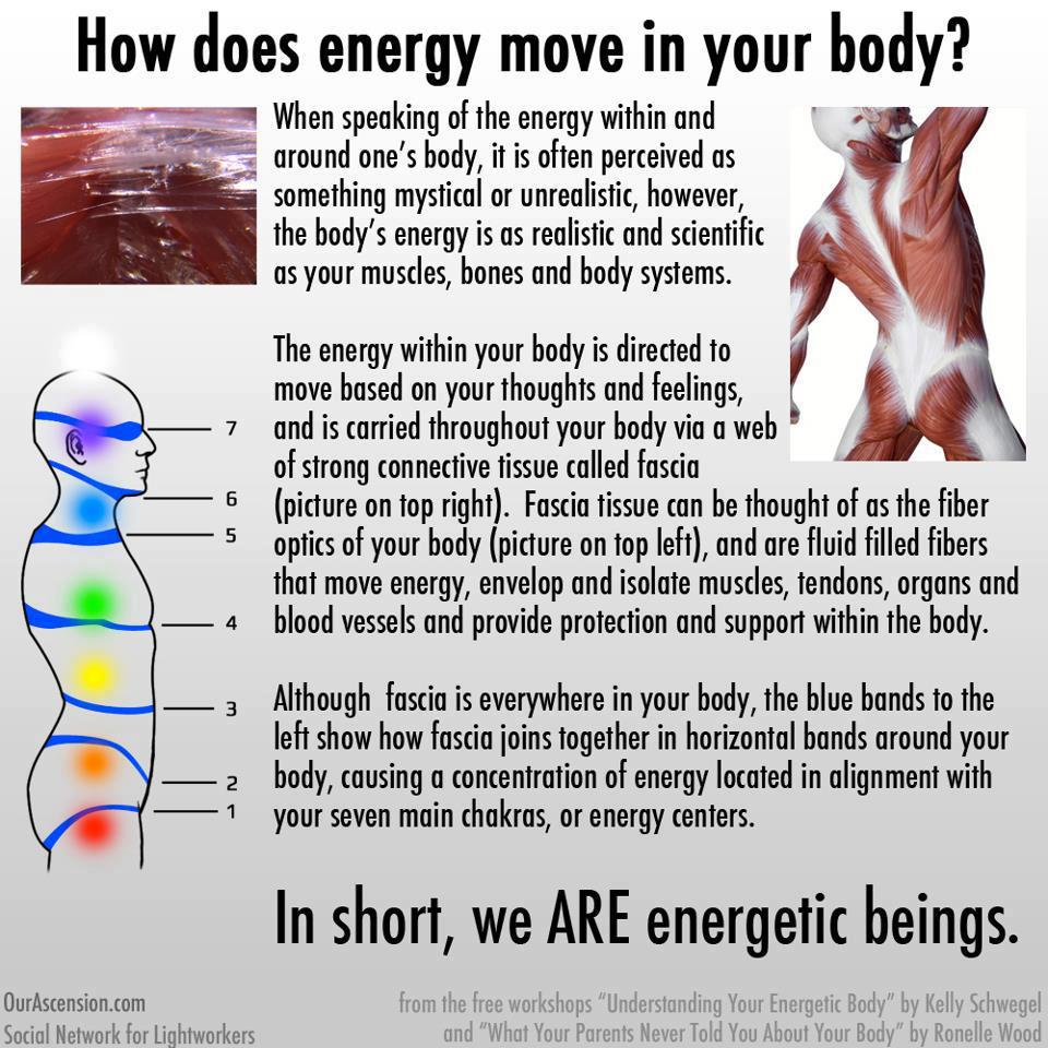How Does Energy Move In Your Body Wellthy Choices Network