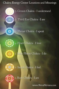 chakra energy center meanings